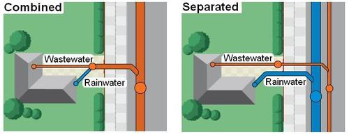 Combined and separate sewers