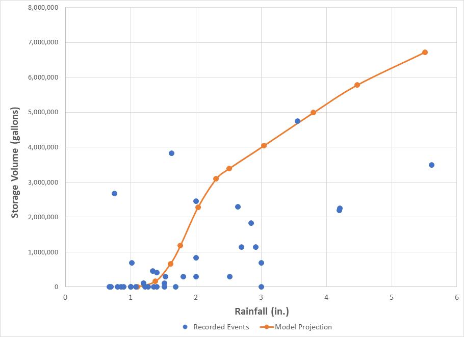 West Park Model Prediction